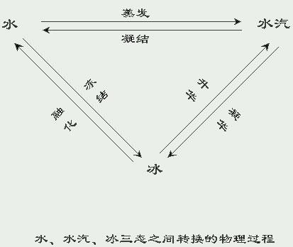 三态缓冲器的作用