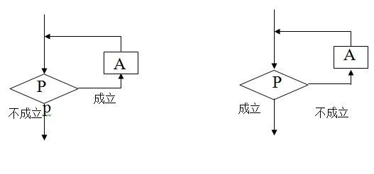 (三),算法的三种基本逻辑结构:顺序结构,条件结构,循环结构