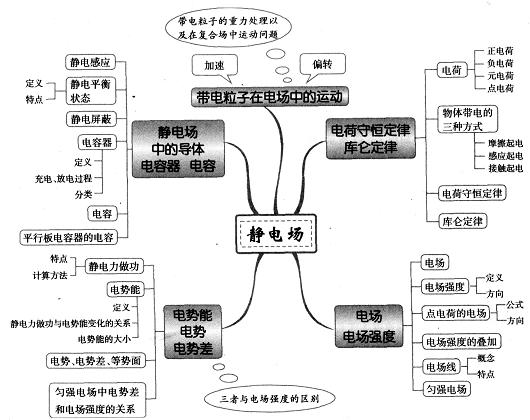 高中物理思维导图图解14:静电场-综合学科网