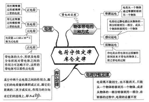 高中物理思维导图图解17:电荷守恒定律 库仑定律