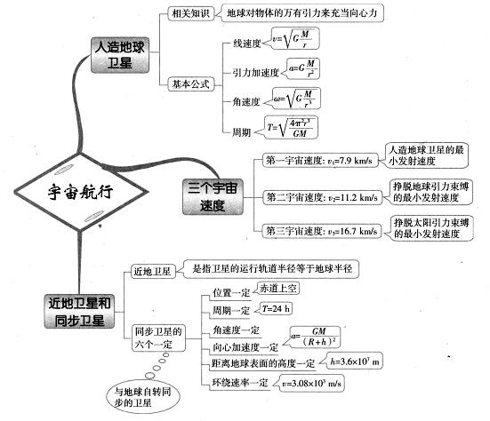 高中物理思维导图图解18:宇宙航行