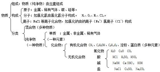 初中化学知识点汇总(三):自然界的水
