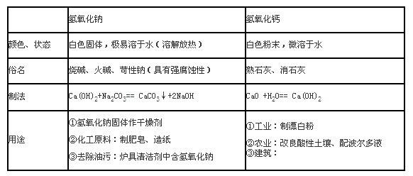 初中化学知识点汇总(十):酸和碱
