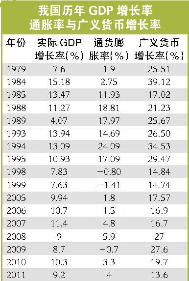 我国历年GDP增长率、通胀率与广义货币增长率-我国货币量与GDP比