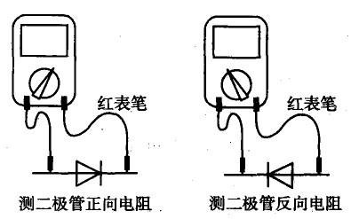 用多用电表如何测试电子元件