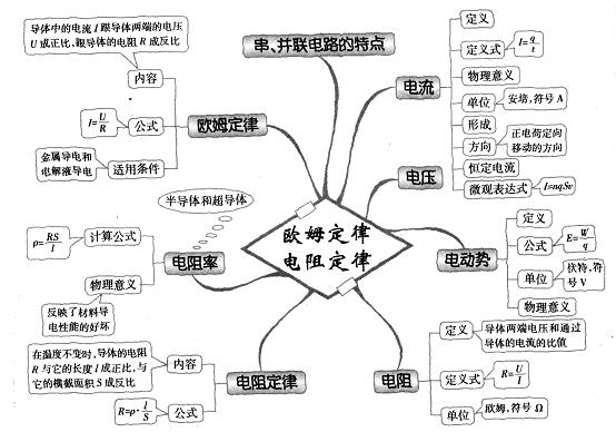 高中物理思维导图图解34:焦耳定律