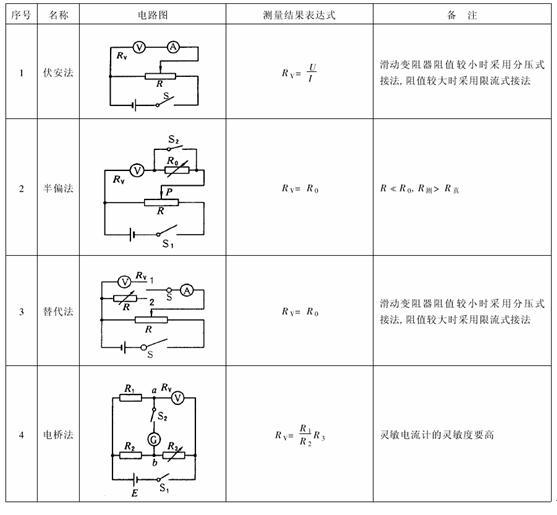 半偏法,电桥法,替代法,比较法等等,进行电表电阻的测量.