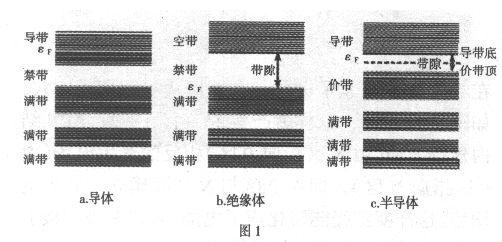高中磁场知识框架图