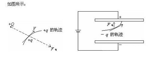 带电粒子在匀强电场中类平抛的偏转问题。      如果带电粒子以初速度v0垂直于场强方向射入匀强电场,不计重力,电场力使带电粒子产生加速度,作类平抛运动,分析时,仍采用力学中分析平抛运动的方法:把运动分解为垂直于电场方向上的一个分运动匀速直线运动:      应注意的问题:      1、电场强度E和电势U仅仅由场本身决定,与是否在场中放入电荷,以及放入什么样的检验电荷无关。      而电场力F和电势能两个量,不仅与电场有关,还与放入场中的检验电荷有关。      2、一般情况下,带电粒子在电场中的运