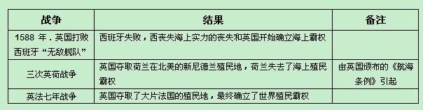 高中历史必修1-3知识点总结