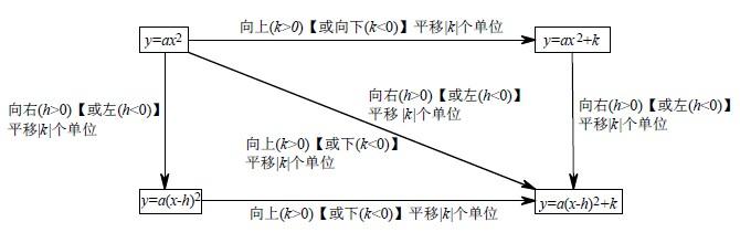 初中数学知识点——二次函数:二次函数图像的平移