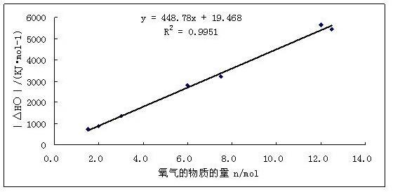 氧气分子价键结构图
