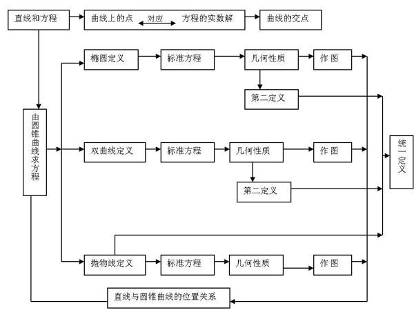 2013北京卷文科数学_高考数学知识点结构图大全_高考数学知识点结构图汇总