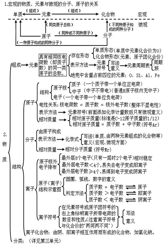 初三化学第四单元知识框架图:物质构成的奥秘
