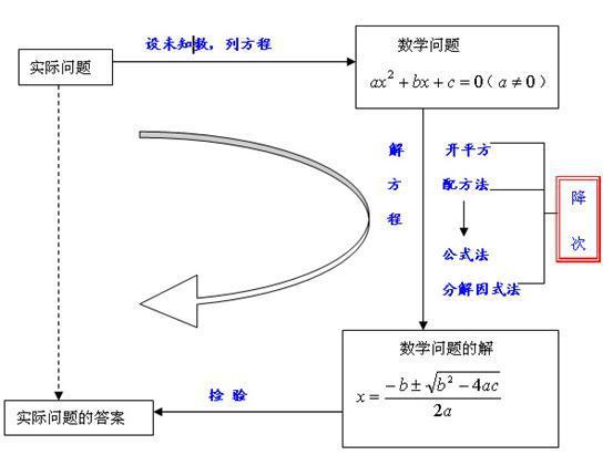 分式的知识结构图
