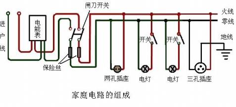 家庭电路的组成及各元件的作用-生活科普