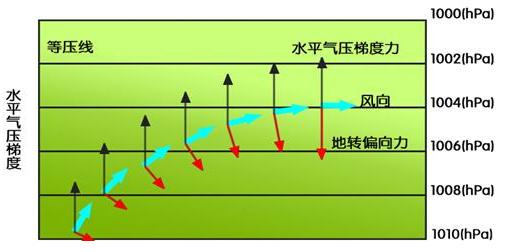 3.近地面的大气水平运动图片