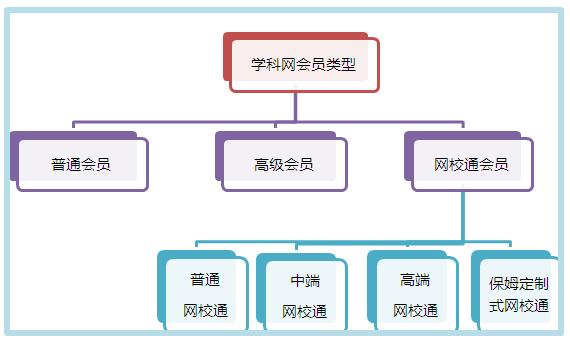 学科网会员服务体系介绍