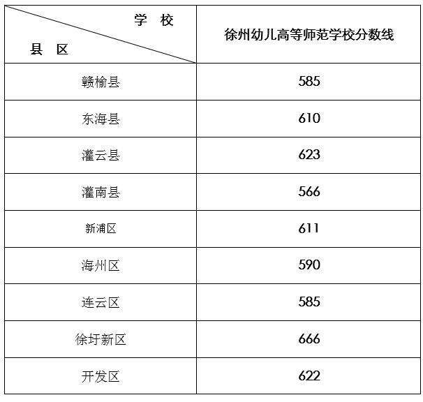 2014年连云港中考录取分数线公布