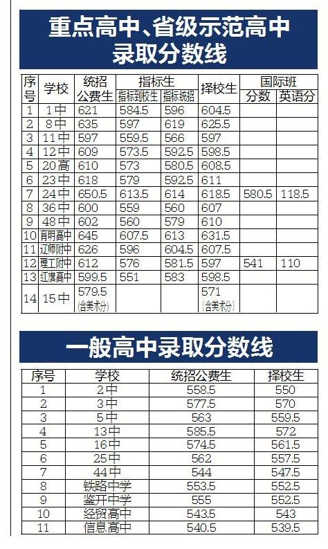 上海v分数考试院:2014大连各分数中考录取高中大连德高中国图片