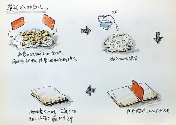 【美食推荐】手绘苹果派做法