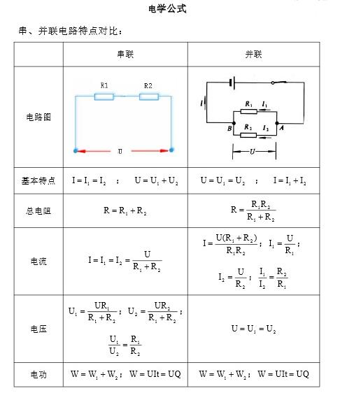 初中物理电学公式大全-学科中考
