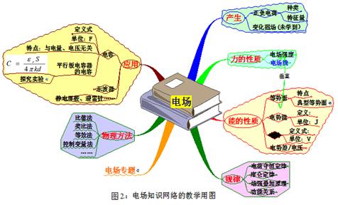 基于思维导图的高中物理复习课教学模式初探