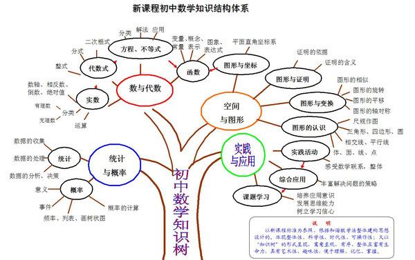 正確認識初中數學知識結構體系1圖片