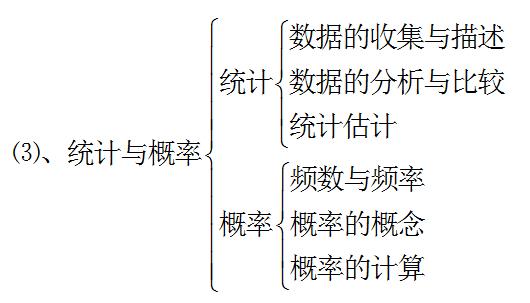 正确认识初中数学知识结构体系4
