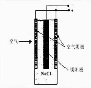 图1 镁-空气燃料电池工作示意图。   中性盐条件下镁-空气燃料电池的放电反应机理如下:   阳极反应:MgMg2 2e- 2.37 V   阴极反应:O2 2H2O 4e-4OH- 0.40 V   电池总反应:Mg 1/2O2 H2OMg(OH)2 2.77 V   中性盐电解质镁-空气燃料电池的寄生反应:   析氢反应:Mg 2H2OMg(OH)2 H2   2.