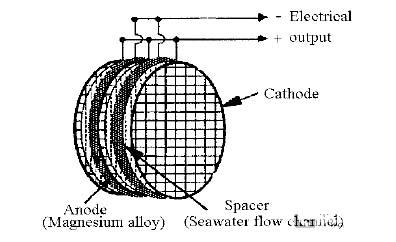 图2镁-海水燃料电池结构示意图