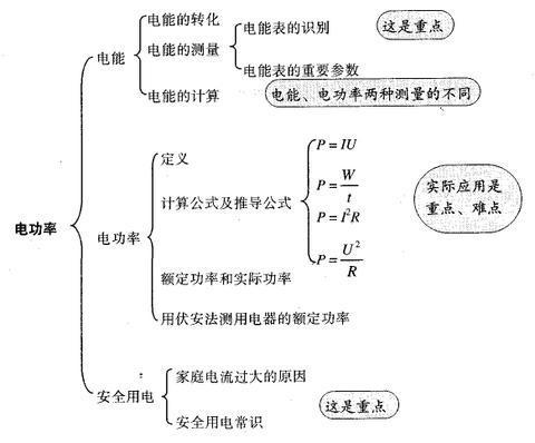 电功率单元知识总结教案