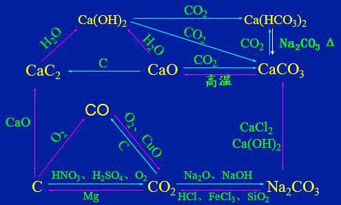必修一化学知识点 元素及化合物网络图