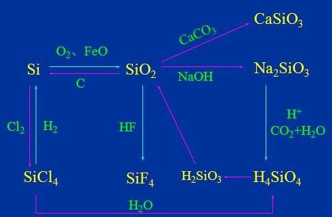 历史选修1每单元的网络结构图