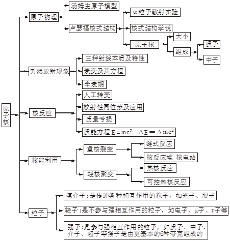 物理知识结构整理